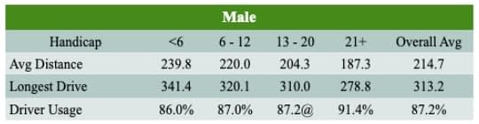 Male driving stats