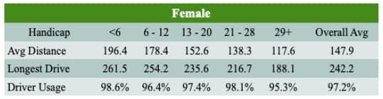 Female Driving Stats